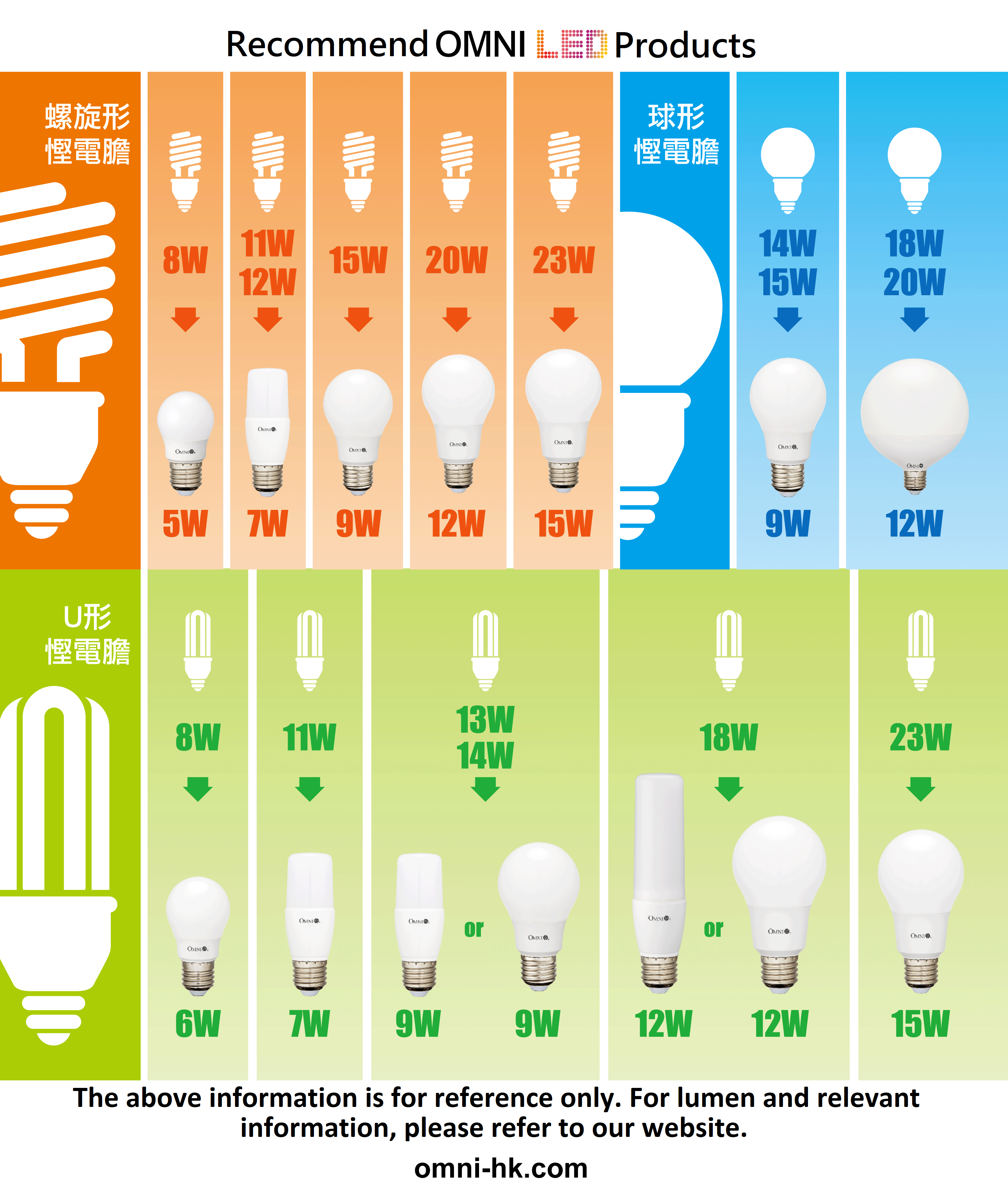 LED Bulb Wattage Comparison Table